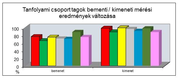 Tanfolyami csoport tagok bemeneti / kimeneti mérési eredmények változása.